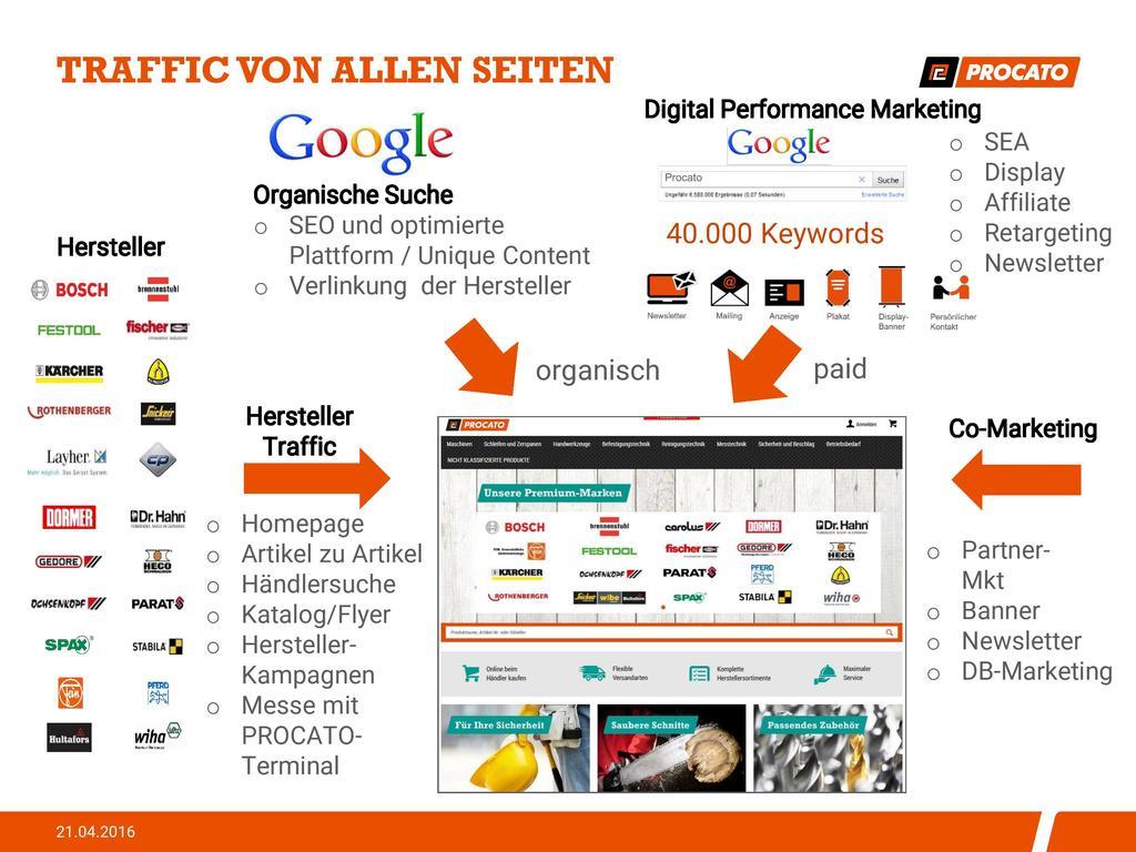 Das Procato-Geschäftsmodell zusammengefasst: Konsolidierung von Marketing und Traffic (Quelle: Adobe)