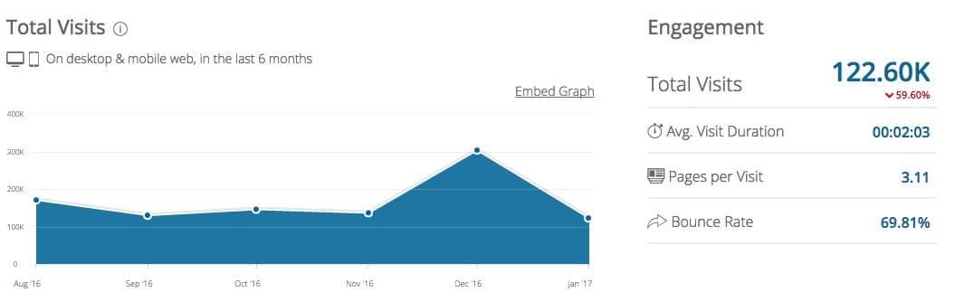 """Wie gewonnen, so zeronnen: von """"nachhaltig und dynamisch"""" keine Spur im Wachstum von Toolineo (Quelle: Screenshot Similarweb)."""