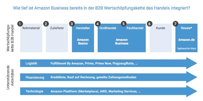"""In einigen Teilen der B2B Wertschöpfungsketten ist Amazon bereits seit einigen Jahren aktiv (Quelle: """"Knut means Business"""" Studie)"""