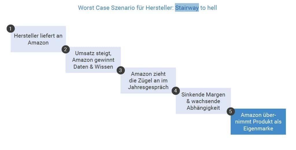 Stairway to Hell: So stellt man sich das Worst-Case-Szenario für Hersteller auf Amazon vor (Quelle: Knut means Business Studie)
