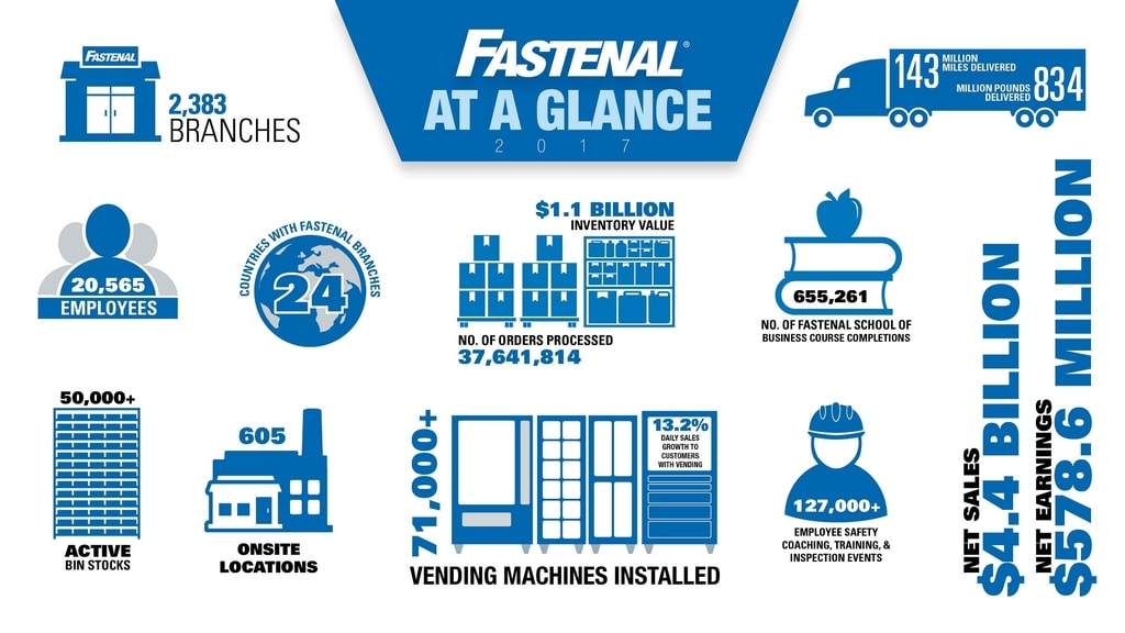 Fastenal at a glance (Source: Fastenal.com)