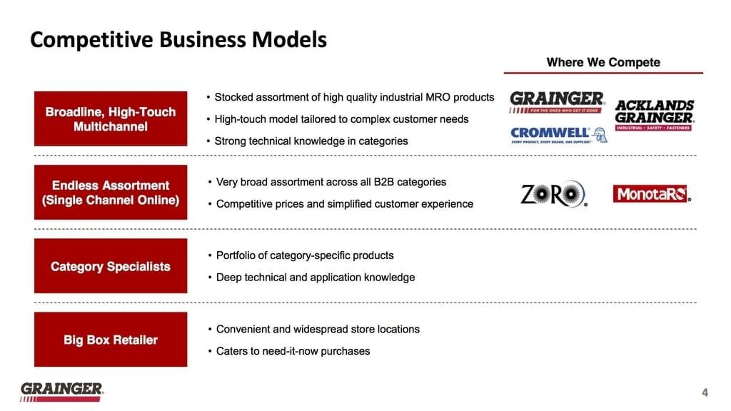 Grainger Geschäftsmodell (Quelle: W.W. Grainger, Inc. Standard IR Presentation, As of January 24, 2018)
