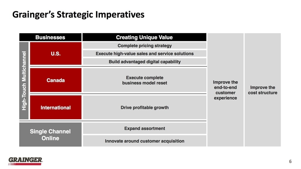 Grainger Strategie (Quelle: W.W. Grainger, Inc. Standard IR Presentation, As of January 24, 2018)