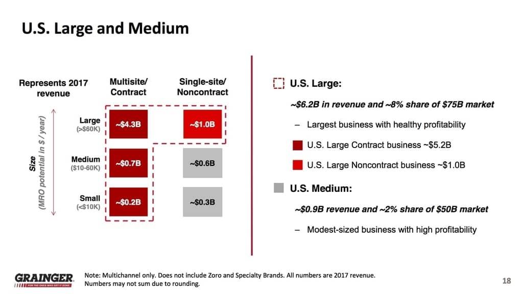 Grainger U.S. Large und Medium Kunden (Quelle: W.W. Grainger, Inc. Standard IR Presentation, As of January 24, 2018)