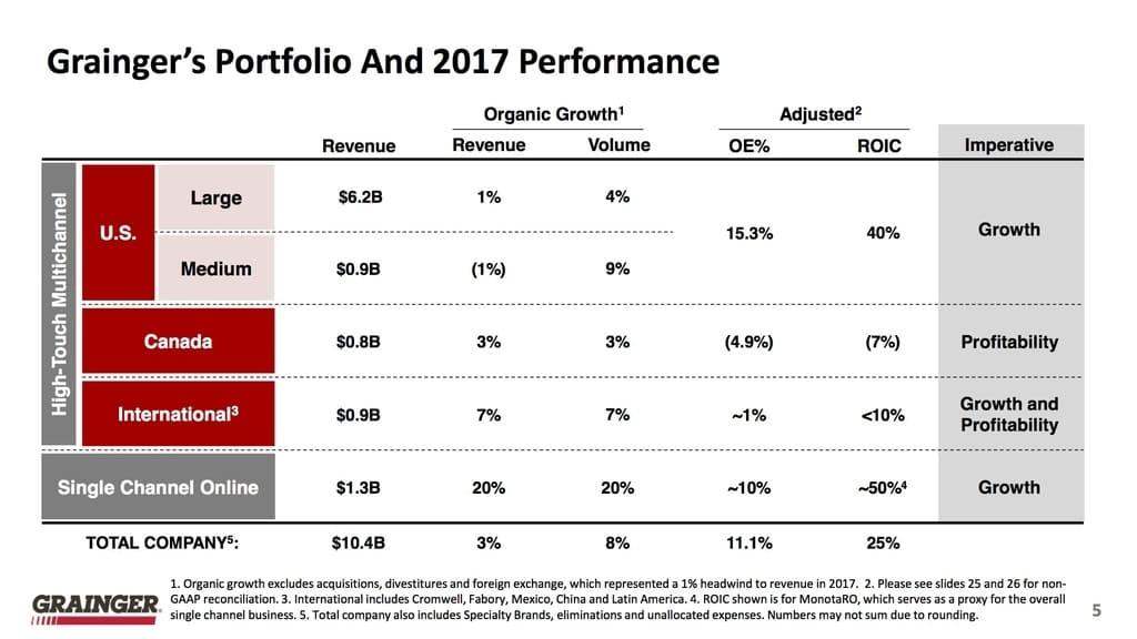 Grainger Wachstum 2017 (Quelle: W.W. Grainger, Inc. Standard IR Presentation, As of January 24, 2018)
