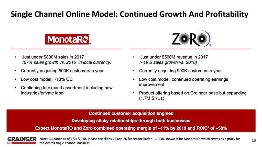 Grainger Zoro und Monotaro (Quelle: W.W. Grainger, Inc. Standard IR Presentation, As of January 24, 2018)