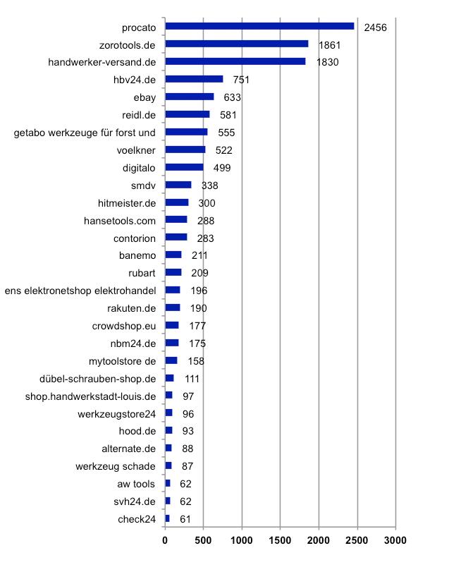 Anzahl GTINs mit Bestpreisen nach Anbietern auf Google Shopping (Nur Anbieter mit >60 gefundenen GTINs überlappend mit Procato. Jede GTIN nur einfach gezählt mit dem aktuellsten verfügbaren Crawl. Crawl-Zeitraum Sept. 2015 – Jan. 2016 (wobei ca. 6500 der 13.827 Datenpunkte aus Jan. 2016 sind). Als Bestpreis wird der günstigste Preis vor Versandkosten definiert. Es sind nur GTINs im Datensatz, von denen ein Procato-Angebot bei Google Shopping gefunden wurde.)