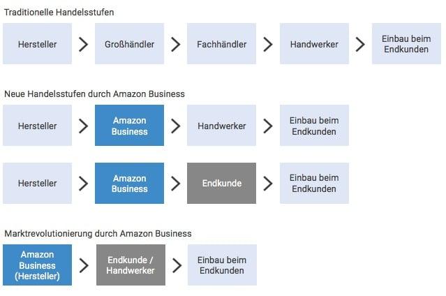"""Theoretische Szenarien, die heute in Einzelfällen schon Realität sind - dreistufiger Vertrieb as Auslaufmodell (Quelle: """"Knut means Business"""" Studie)"""