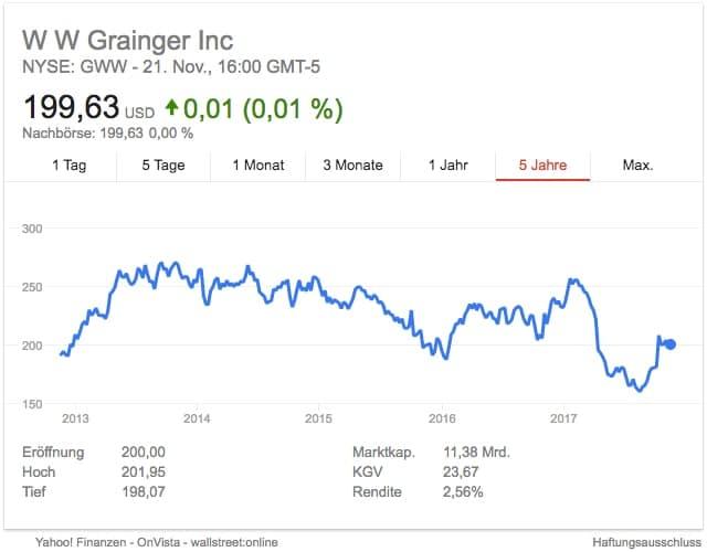 Wachstum nötig: Der Aktienkurs von Grainger erreichte im August 2017 ein 5-Jahres-Tief (Quelle: Screenshot Google, keine Gewähr)