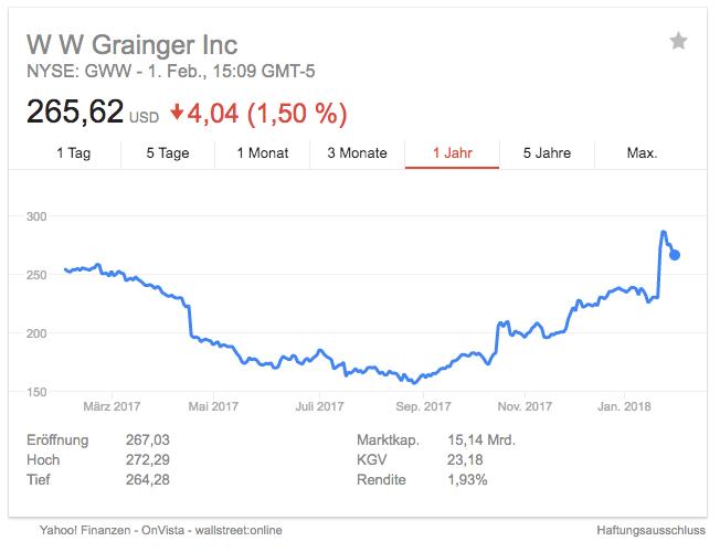 Hatte kurz nach der Veröffentlichung der 2017er Ergebnisse einen neues 5-Year-High: der Grainger Aktienkurs (Quelle: Google.de)