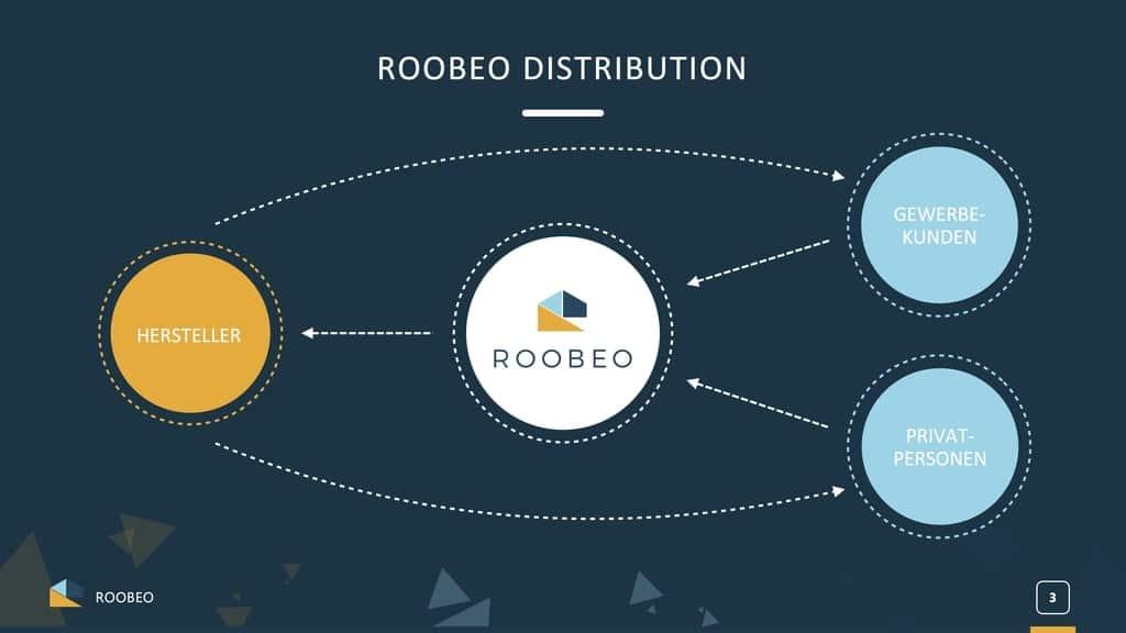 Das Geschäftsmodell in a Nutshell: Kunde kauf bei Roobeo, Roobeo kauft beim Hersteller, der liefert an den Kunden (Quelle: Roobeo Sales Pitch).