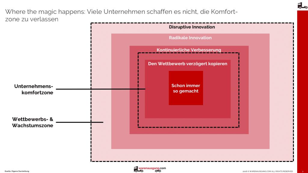 Digitale Innovation findet immer außerhalb der Komfortzone von Unternehmen statt, daher ist es auch so hart (Quelle: Eigene Darstellung, All Rights Reserved)